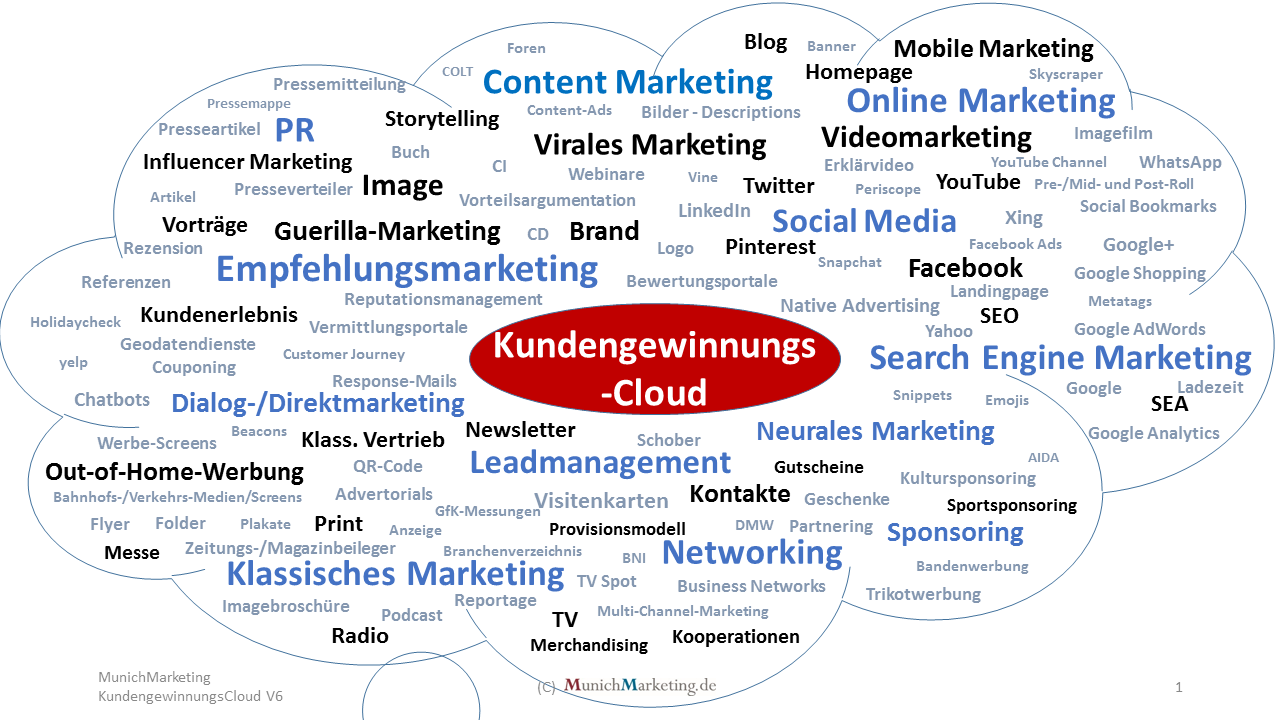 Kundengewinnungscloud by MunichMarketing V2017
